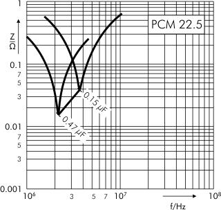 Impedance MKP 4 capacitors PCM 22.5