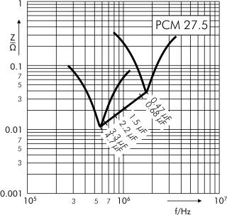 Impedance MKP 4 capacitors PCM 27.5