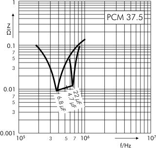 Impedance MKP 4 capacitors PCM 37.5