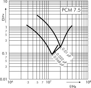 Impedance MKP 4 capacitors PCM 7.5