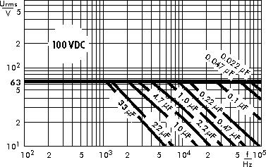Wechselspannung MKP 4 100 V