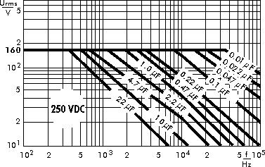 Wechselspannung MKP 4 250 V