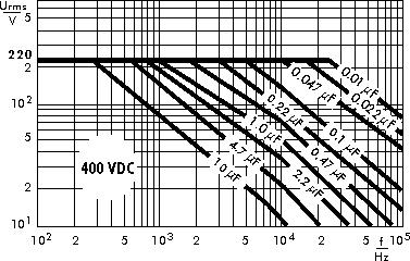 Wechselspannung MKP 4 400 V