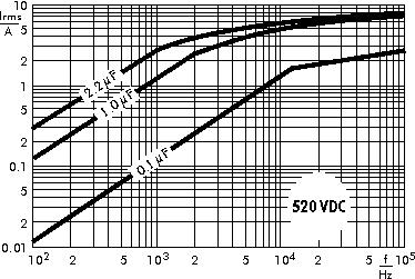 AC current WIMA MKP 4C capacitors 520 VDC