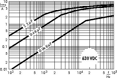 AC current WIMA MKP 4C capacitors 630 VDC