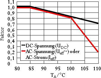 Derating MKP 4C Kondensatoren