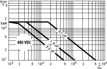 AC voltage WIMA MKP 4C capacitors 450 VDC