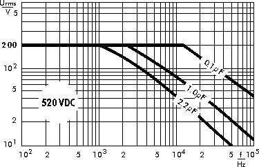 AC voltage WIMA MKP 4C capacitors 520 VDC