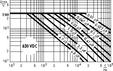 Wechselspannung MKP 4 630 V
