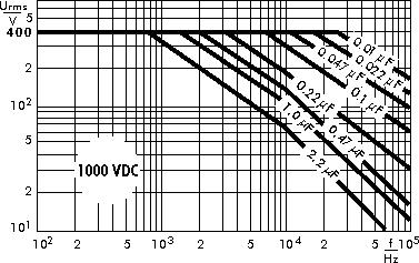Wechselspannung MKP 4 1000 V