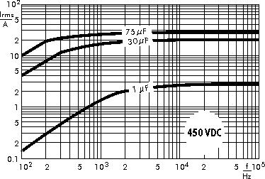 AC current WIMA MKP 4F capacitors 450 VDC