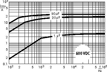 AC current WIMA MKP 4F capacitors 600 VDC