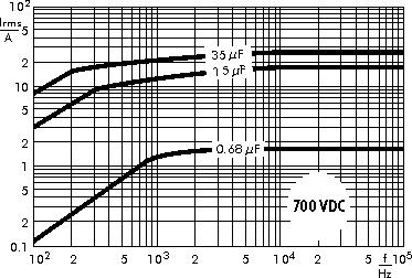 AC current WIMA MKP 4F capacitors 700 VDC