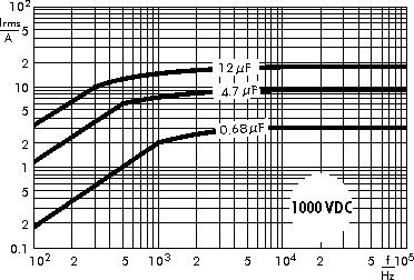 AC current WIMA MKP 4F capacitors 1000 VDC