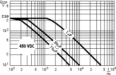 AC voltage WIMA MKP 4F capacitors 450 VDC