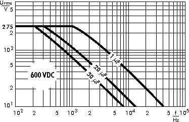 AC voltage WIMA MKP 4F capacitors 600 VDC
