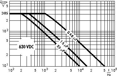 AC voltage WIMA MKP 4F capacitors 630 VDC