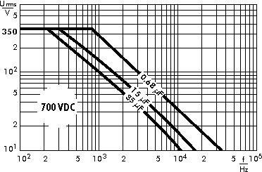 AC voltage WIMA MKP 4F capacitors 700 VDC