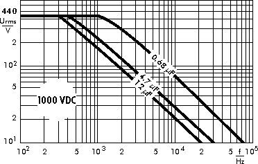 AC voltage WIMA MKP 4F capacitors 1000 VDC