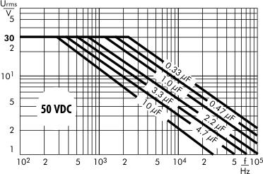 AC voltage WIMA MKS 2 capacitors 50 VDC