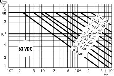 AC voltage WIMA MKS 2 capacitors 63 VDC
