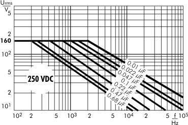 AC voltage WIMA MKS 2 capacitors 250 VDC