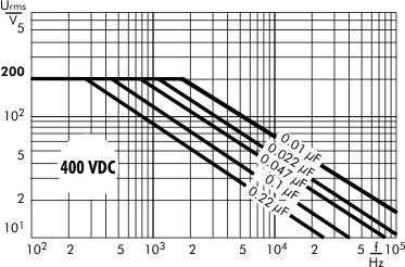 AC voltage WIMA MKS 2 capacitors 400 VDC