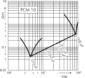 Impedance MKS 4 capacitors PCM 10