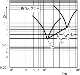 Impedance MKS 4 capacitors PCM 22.5