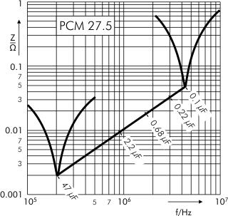 Impedance MKS 4 capacitors PCM 27.5