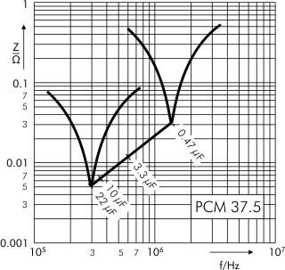 Impedance MKS 4 capacitors PCM 37.5