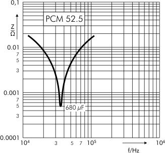 Impedance MKS 4 capacitors PCM 52.5