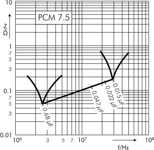 Impedance MKS 4 capacitors PCM 7.5