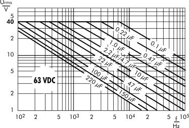AC voltage WIMA MKS 4 capacitors 63 VDC