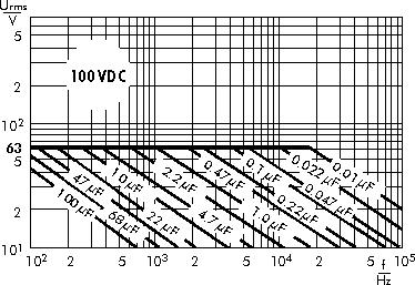 AC voltage WIMA MKS 4 capacitors 100 VDC