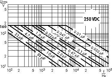 AC voltage WIMA MKS 4 capacitors 250 VDC
