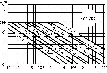 AC voltage WIMA MKS 4 capacitors 400 VDC