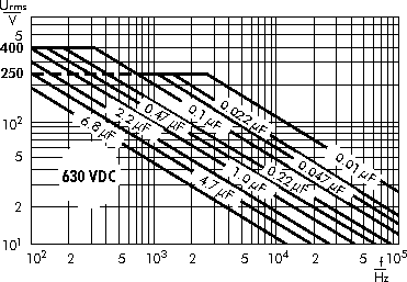 AC voltage WIMA MKS 4 capacitors 630 VDC