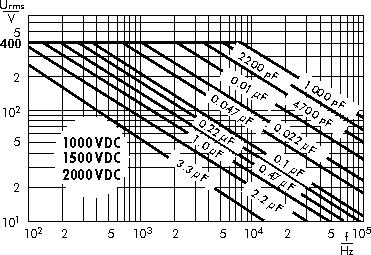 AC voltage WIMA MKS 4 capacitors 1000 VDC