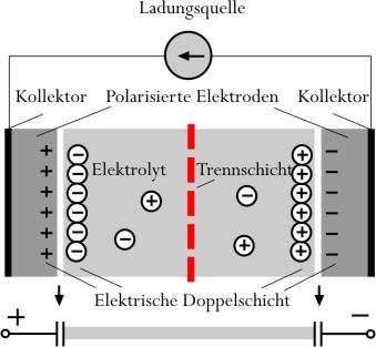 Aufbau WIMA Doppelschicht-Kondensatoren
