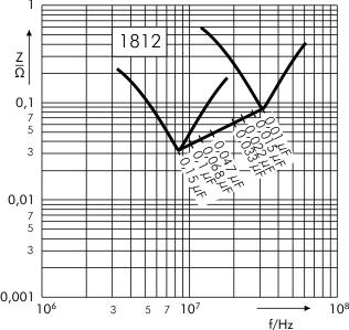 Scheinwiderstand SMD-PPS capacitors SC 1812