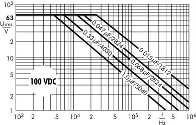 AC voltage SMD-PPS 100 VDC