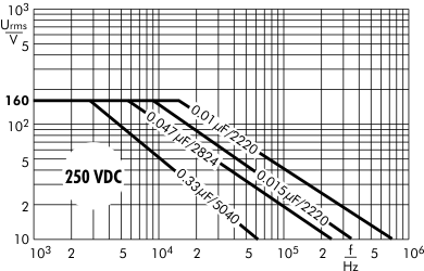 AC voltage SMD-PPS 250 VDC