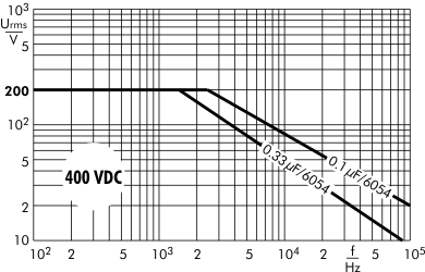AC voltage SMD-PPS 400 VDC