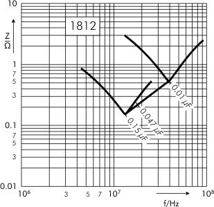Impedance SMD-PEN capacitors SC 1812