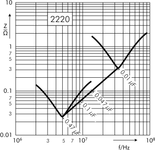 Impedance SMD-PEN capacitors SC 2220