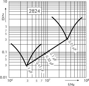 Impedance SMD-PEN capacitors SC 2824