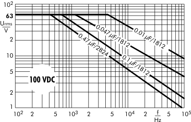AC voltage SMD-PEN 100 VDC