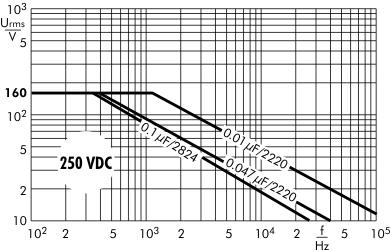 AC voltage SMD-PEN 250 VDC