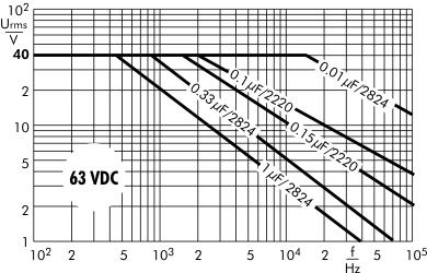 AC voltage SMD-PEN 63 VDC